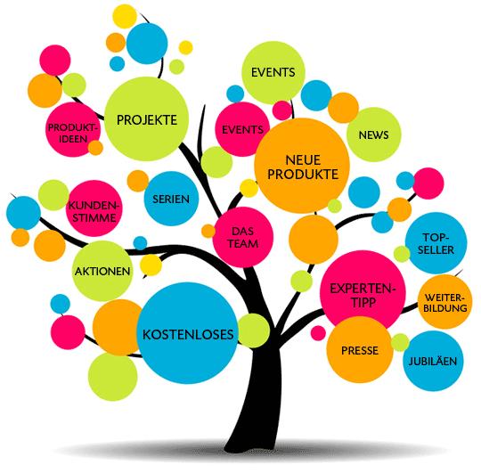 Teil 10 15 ideen für den erfolgreichen firmen blog
